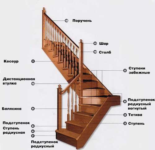 Конструкция деревянного сооружения.