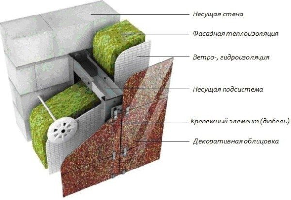 Наиболее часто используемая схема теплоизоляции