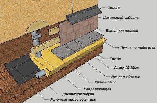 Образец схемы обшивки фундамента цокольным сайдингом.