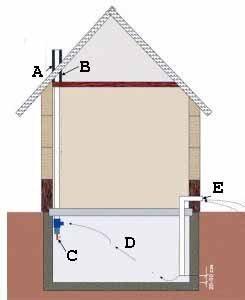 Ответом на вопрос, как сделать вентиляцию в погребе в гараже, может служить данная схема (рисунок «В»)