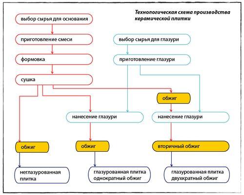 Схематическое изображение производства: этапы получения керамогранита