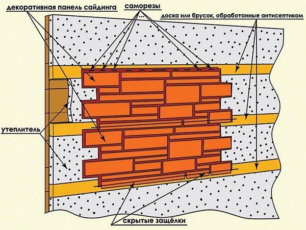 Принцип фиксации цокольного сайдинга на обрешетку