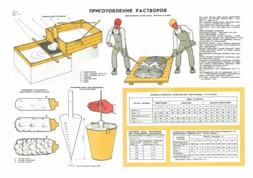 Состав раствора для штукатурных работ своими руками 84