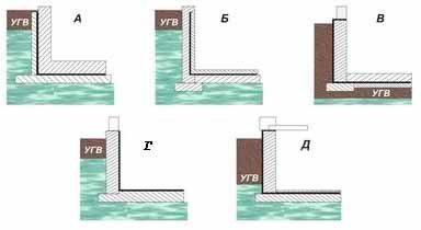 Пять систем гидроизоляции – выбор зависит от положения уровня грунтовых вод(см. описание в тексте)