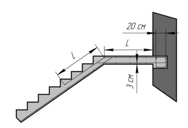 Расчет лестницы.