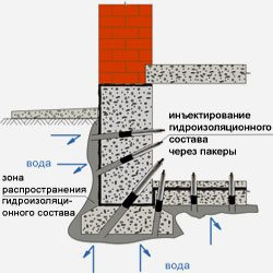 Схема инъекционного метода гидроизоляции