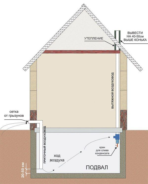Вентиляция в подполе частного дома своими руками схема 408