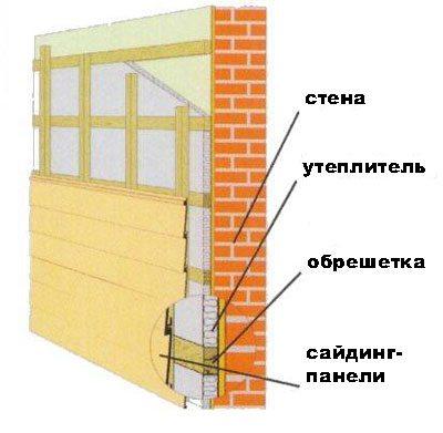 Схема монтажа сайдинга с