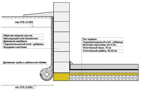Схема одного из вариантов пола для погреба или подвала