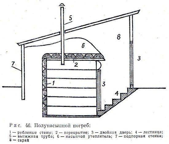 Как построить погреб своими руками на даче над землей