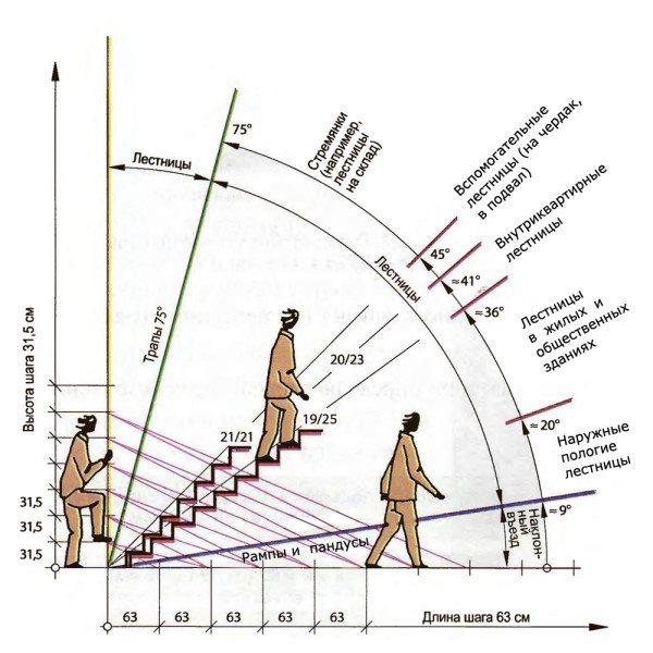 Схема размерных величин различных типов лестниц.