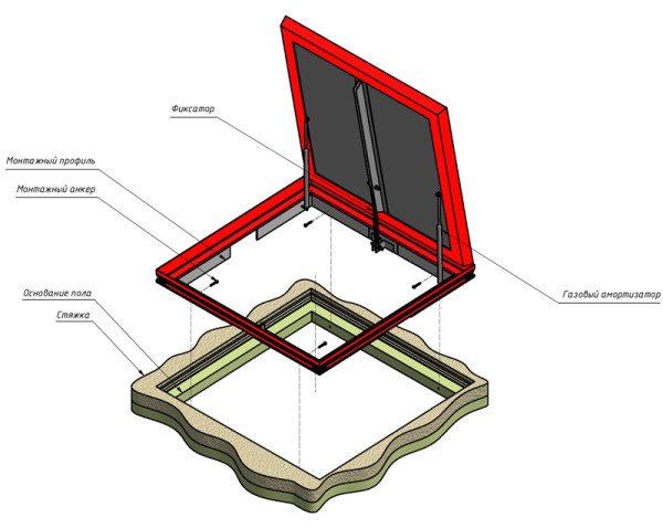 Схема устройства люка в погреб
