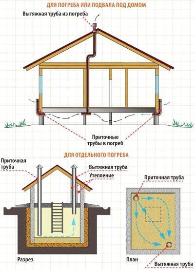 Схема устройства вентиляции в погребе