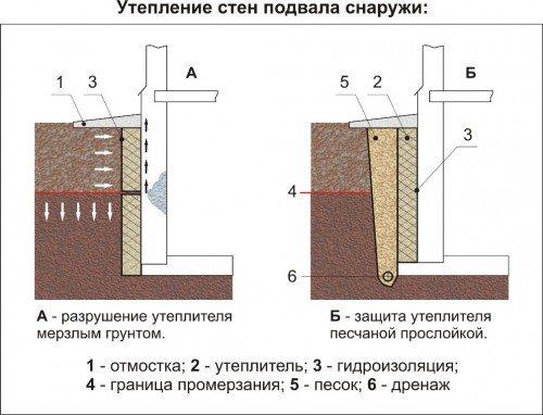 Схема утепления подземной