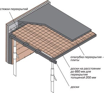 Схема выполнения перекрытия первого этажа над подвалом