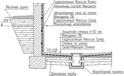 Схематическое изображение внутреннего дренажа погреба.