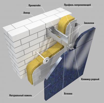 Скрытые крепежи для фасада из керамогранита.
