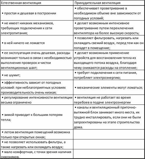 Сравнительный анализ двух типов вентиляции