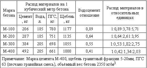 Таблица расхода материалов на куб бетона.