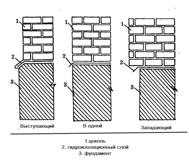 Типы цоколя (схема в разрезе)