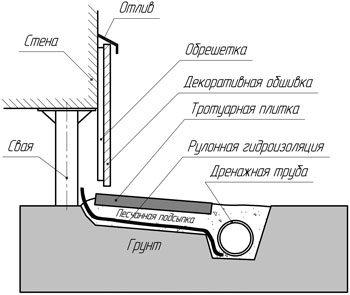 Устройство цоколя свайного фундамента