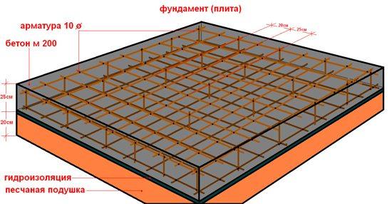 Армирование монолитной бетонной плиты пли самостоятельной заливке