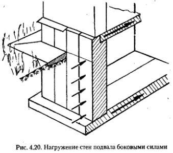 Давление грунта на подвальное помещение