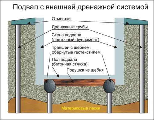 Дренажная система вокруг погреба.
