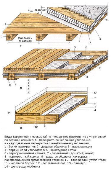 Еще несколько схем утепления деревянного перекрытия.