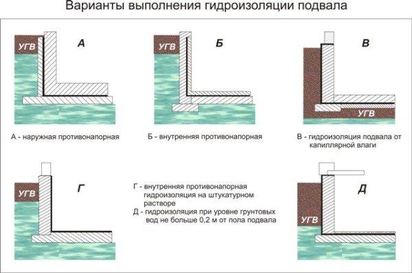Гидроизоляционные схемы для разных вариантов