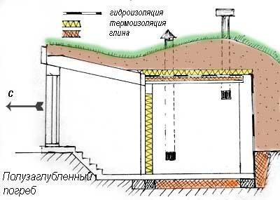 Гидроизоляция и вентиляционные трубы