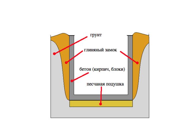 Гидроизоляция с помощью глиняного замка.