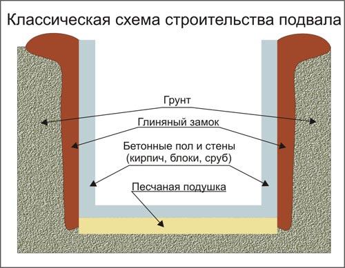Глиняный замок обеспечивает эффективную гидроизоляцию подвала.