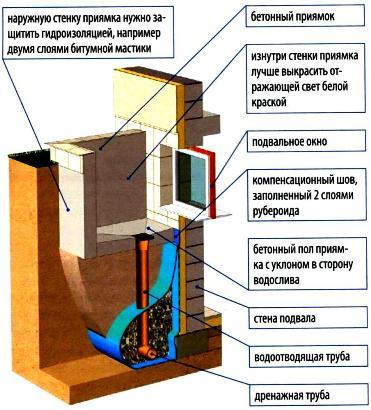 Графическая схема конструкции приямка с установкой водоотводящих труб