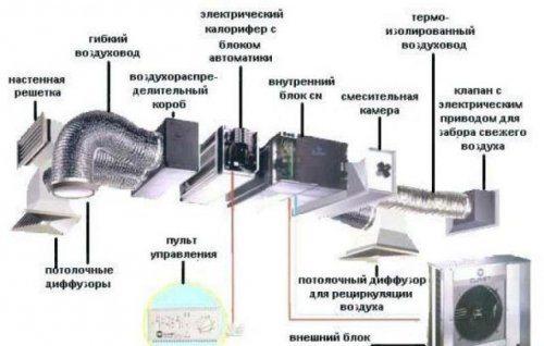 Как сделать в погребе принудительную вентиляцию