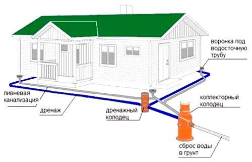 Ливневая канализация и дренаж не соединяются до коллекторного колодца.