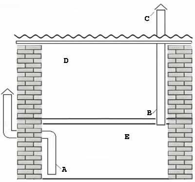 Многие проблемы уходят сами собой, если решение вопроса, как сделать погреб своими руками на даче, совместить со строительством гаража (рисунок «В», см. описание в тексте)