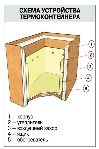 На фото изображен термоящик в разрезе.