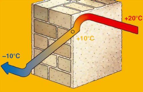 Направление движения тепловой энергии сквозь стену.