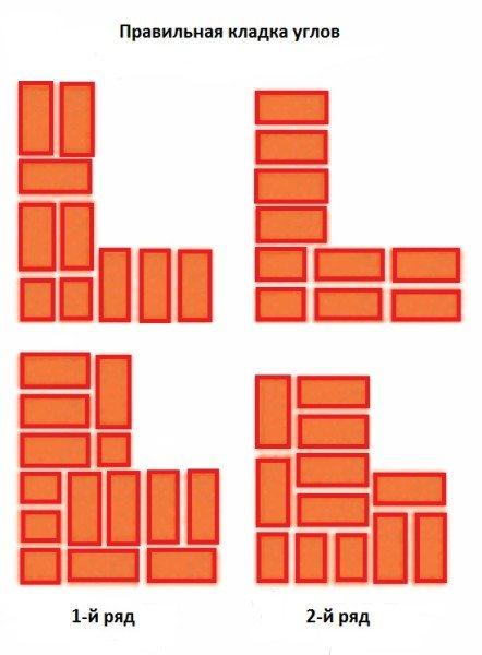 Образец-схема кладки углов.