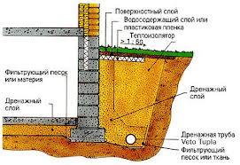 Один из вариантов правильного отвода воды от строения