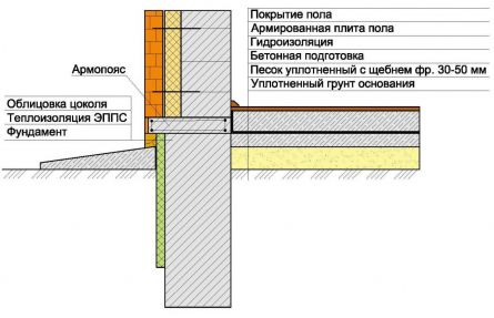 Один из вариантов теплоизоляции цоколя: схема
