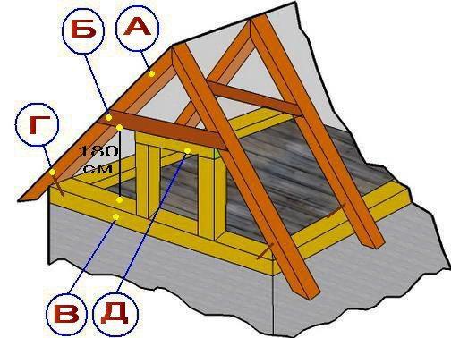 Один из вариантов устройства крыши погреба