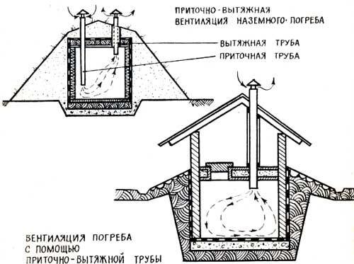 Основные варианты устройства вентиляции подвала.