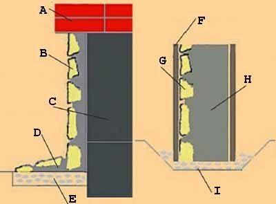 Отделка – цоколь камнем: варианты существуют разные, и во многом инструкция зависит от положения цоколя (см. описание в тексте)