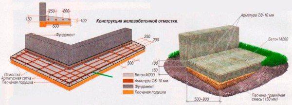 Отмостка надежно защитит слой наружного утеплителя и значительно продлит срок его службы