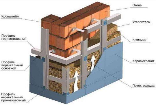 Перед установкой керамогранита утепляем и делаем гидроизоляцию.