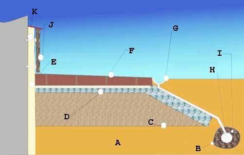 Полная схема устройства цоколя (см. описание в тексте)