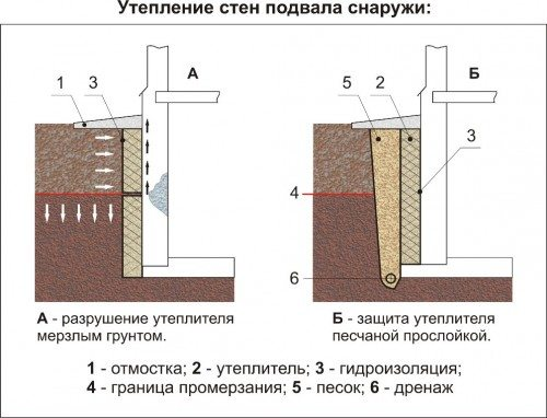 Последствия некорректного утепления (А) и пример правильного утепления (Б)