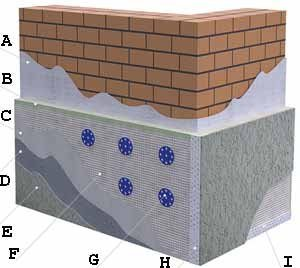 Послойная структура всей внешней отделки цоколя, в которой штукатурка занимает видное место (см. описание в тексте)